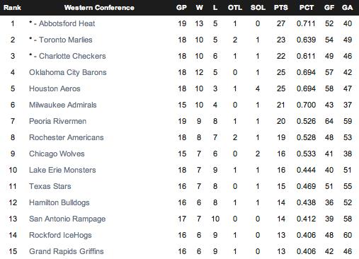 First Quarter Standings 2011-2012